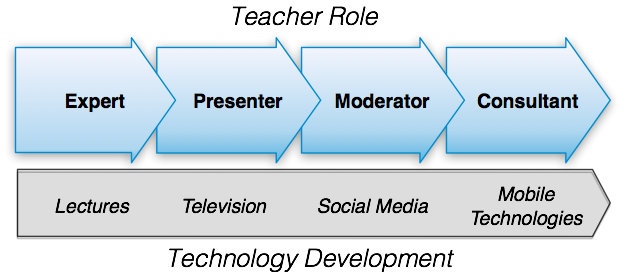 http://lo-f.at/glahn/2011/05/23/teacher_role.png