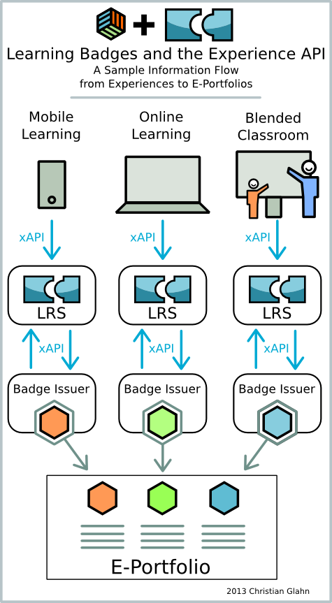 xAPI_Badges.png