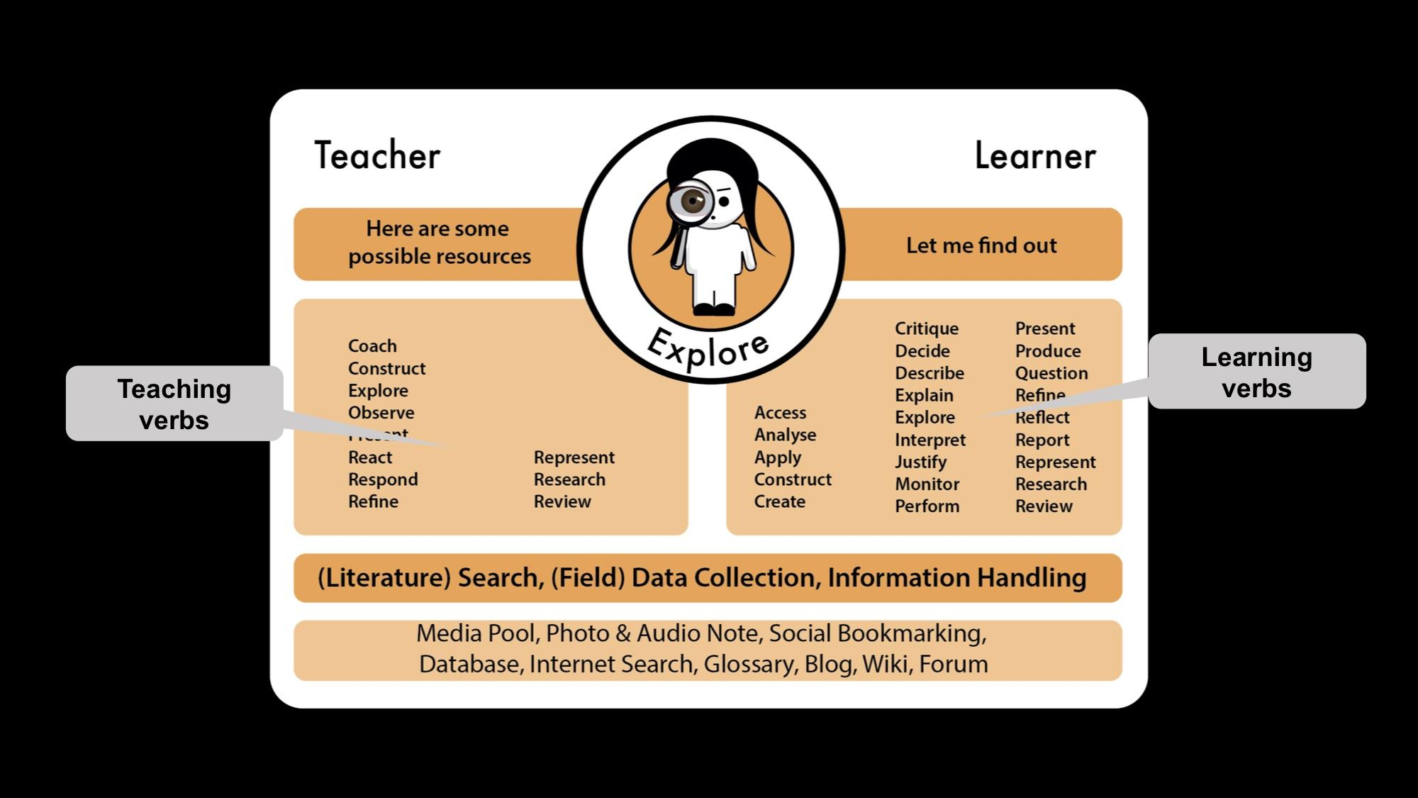 Designing For Great Teaching_EDUHUBDAYS_05.jpg
